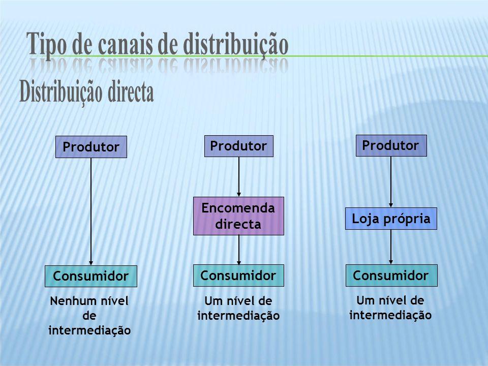 Produtor Consumidor Produtor Consumidor Produtor Consumidor Encomenda directa Loja própria Um nível de intermediação Nenhum nível de intermediação