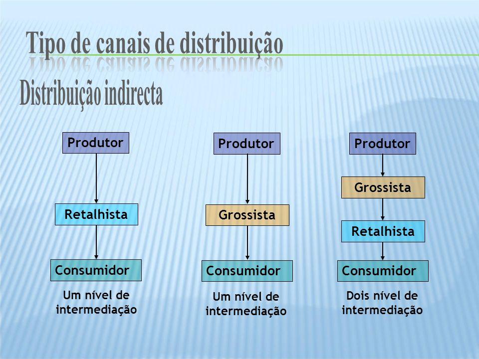 Produtor Consumidor Retalhista Produtor Consumidor Grossista Retalhista Produtor Consumidor Grossista Um nível de intermediação Dois nível de intermed