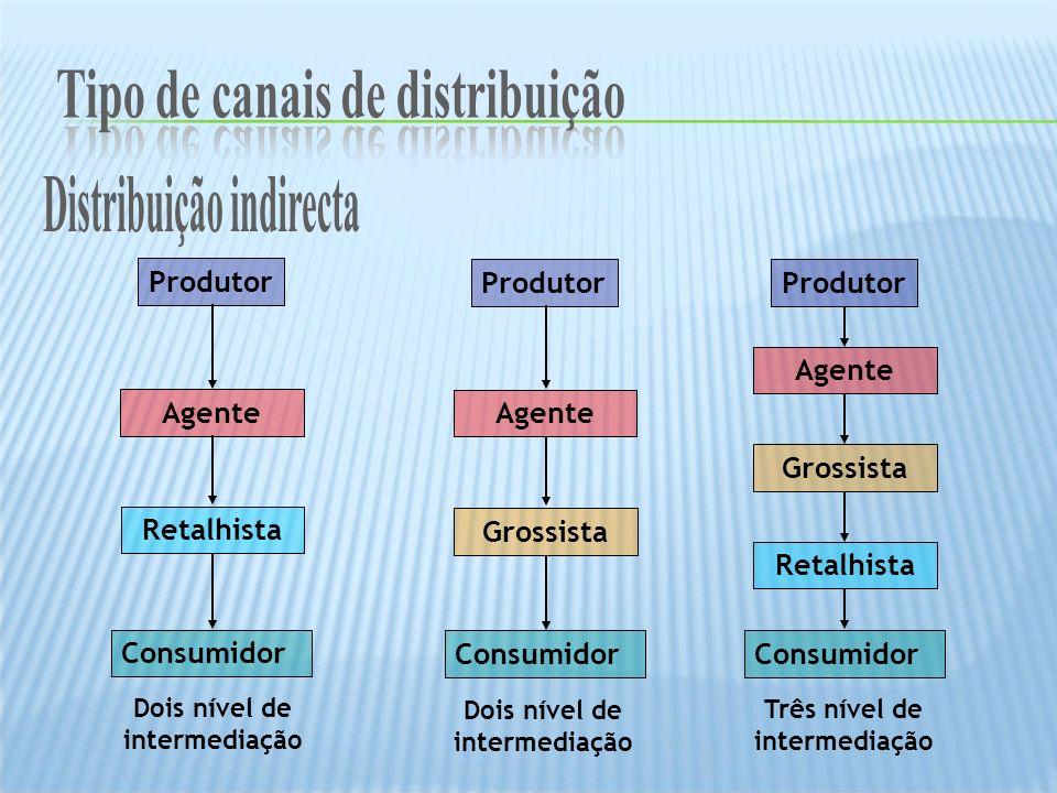 Produtor Consumidor Retalhista Produtor Consumidor Grossista Retalhista Produtor Consumidor Grossista Dois nível de intermediação Três nível de interm