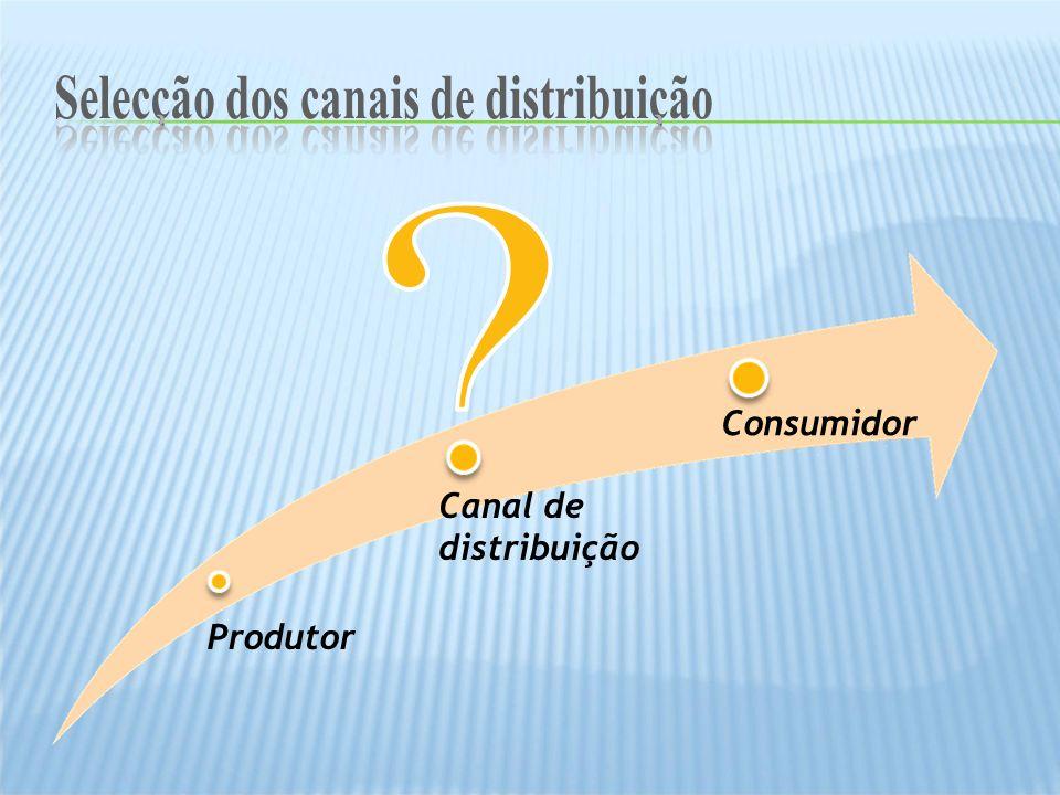 Produtor Consumidor Canal de distribuição