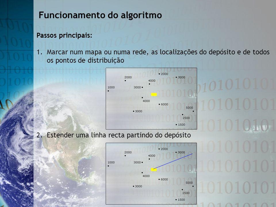 Passos principais: 1. Marcar num mapa ou numa rede, as localizações do depósito e de todos os pontos de distribuição Funcionamento do algoritmo 2. Est