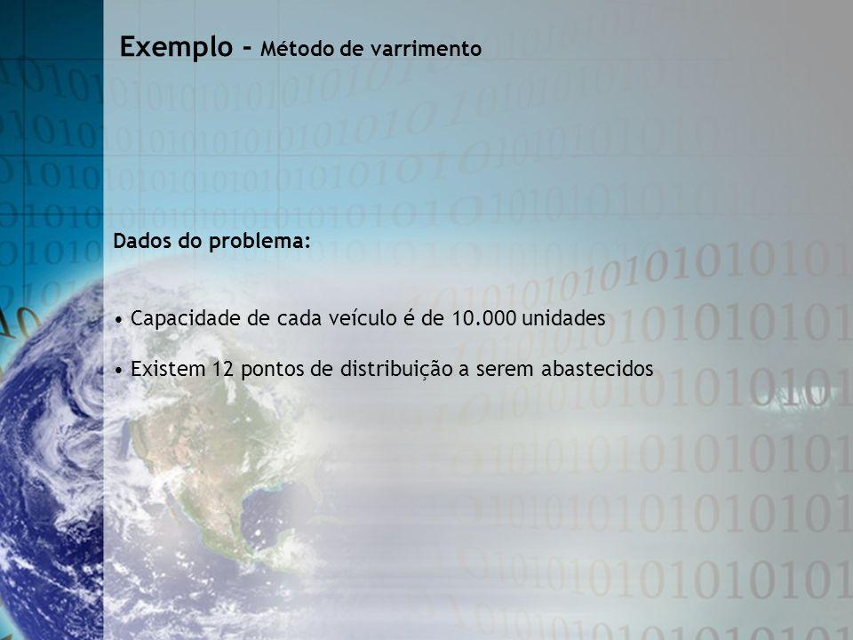 Exemplo - Método de varrimento Dados do problema: Capacidade de cada veículo é de 10.000 unidades Existem 12 pontos de distribuição a serem abastecido