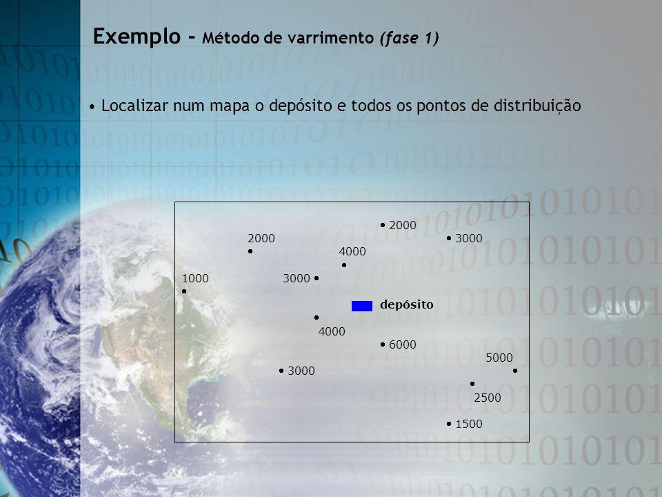 2000 2000 3000 4000 1000 3000 depósito 4000 6000 5000 3000 2500 1500 Localizar num mapa o depósito e todos os pontos de distribuição Exemplo - Método