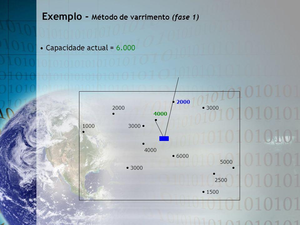Capacidade actual = 6.000 2000 2000 3000 4000 1000 3000 4000 6000 5000 3000 2500 1500 Exemplo - Método de varrimento (fase 1)