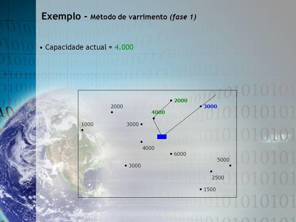 2000 2000 3000 4000 1000 3000 4000 6000 5000 3000 2500 1500 Capacidade actual = 4.000