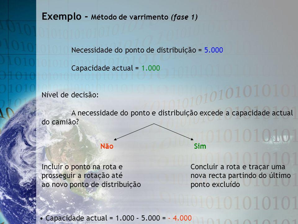 Necessidade do ponto de distribuição = 5.000 Capacidade actual = 1.000 Nível de decisão: A necessidade do ponto e distribuição excede a capacidade act