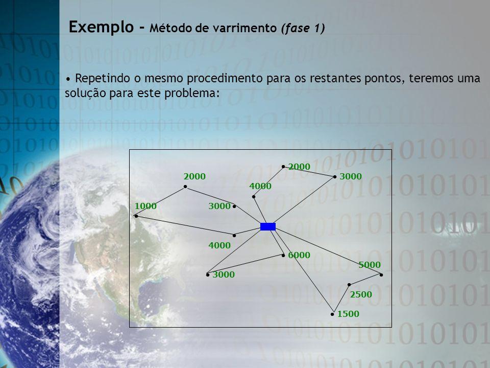 Exemplo - Método de varrimento (fase 1) Repetindo o mesmo procedimento para os restantes pontos, teremos uma solução para este problema: 2000 2000 300