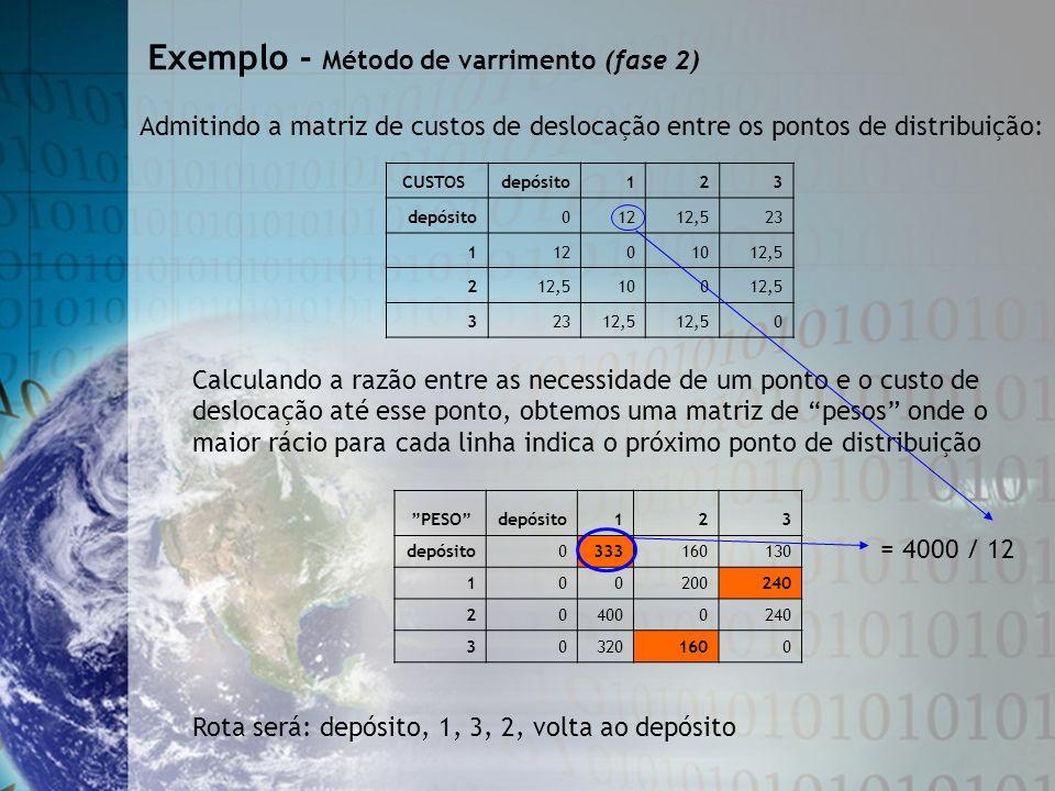 Admitindo a matriz de custos de deslocação entre os pontos de distribuição: Calculando a razão entre as necessidade de um ponto e o custo de deslocaçã