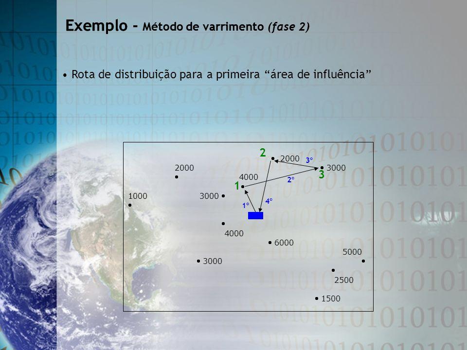 Exemplo - Método de varrimento Exemplo - Método de varrimento (fase 2) Rota de distribuição para a primeira área de influência 2000 2000 3000 4000 100