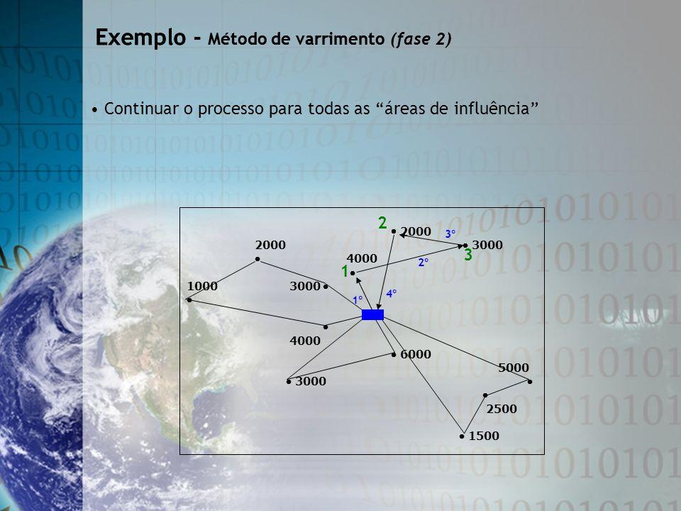 2000 2000 3000 4000 1000 3000 4000 6000 5000 3000 2500 1500 Exemplo - Método de varrimento Exemplo - Método de varrimento (fase 2) Continuar o process