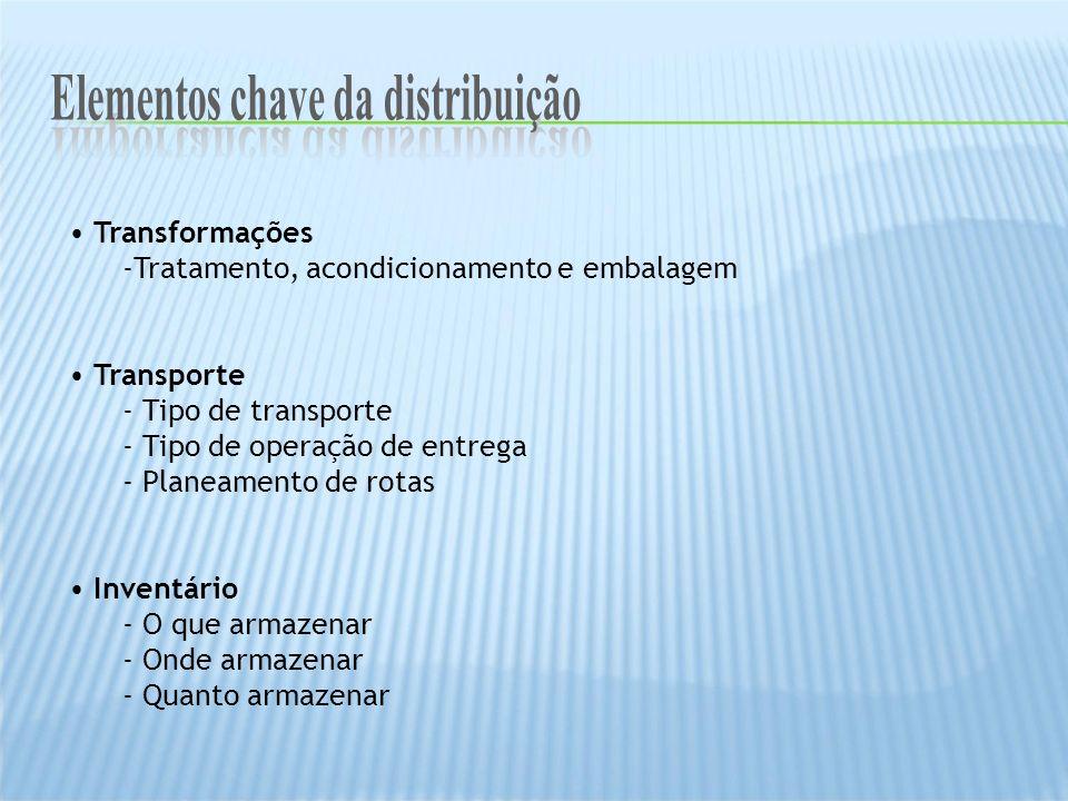 Transformações -Tratamento, acondicionamento e embalagem Transporte - Tipo de transporte - Tipo de operação de entrega - Planeamento de rotas Inventár