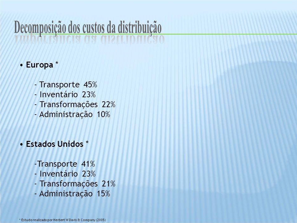 Europa * - Transporte 45% - Inventário 23% - Transformações 22% - Administração 10% Estados Unidos * -Transporte 41% - Inventário 23% - Transformações