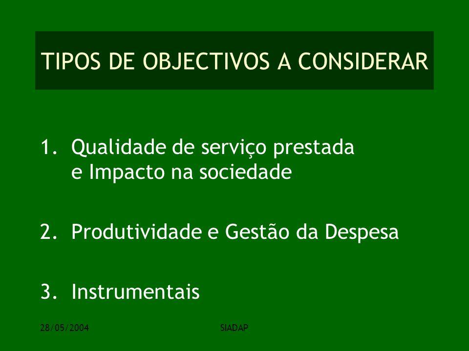 28/05/2004SIADAP TIPOS DE OBJECTIVOS A CONSIDERAR 1.Qualidade de serviço prestada e Impacto na sociedade 2.Produtividade e Gestão da Despesa 3.Instrumentais