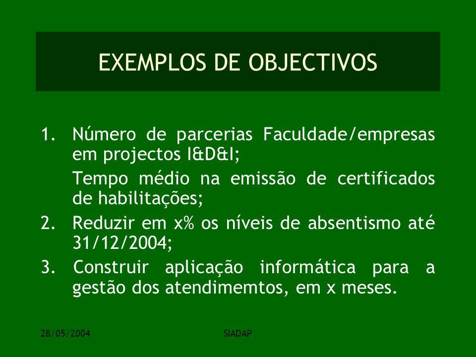 28/05/2004SIADAP EXEMPLOS DE OBJECTIVOS 1.Número de parcerias Faculdade/empresas em projectos I&D&I; Tempo médio na emissão de certificados de habilitações; 2.