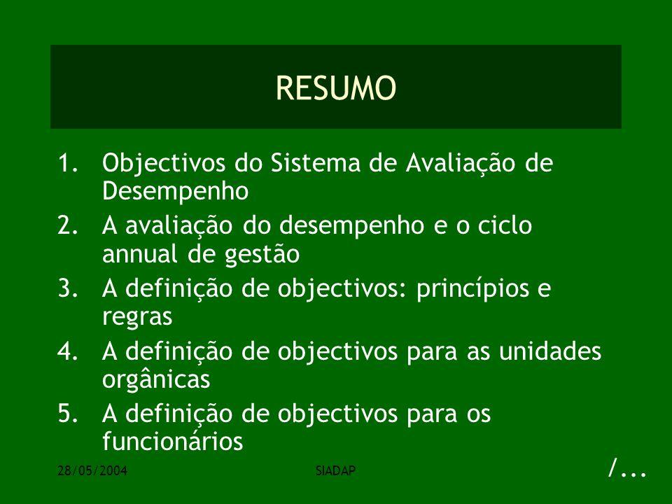 28/05/2004SIADAP RESUMO 1.Objectivos do Sistema de Avaliação de Desempenho 2.A avaliação do desempenho e o ciclo annual de gestão 3.A definição de objectivos: princípios e regras 4.A definição de objectivos para as unidades orgânicas 5.A definição de objectivos para os funcionários /...