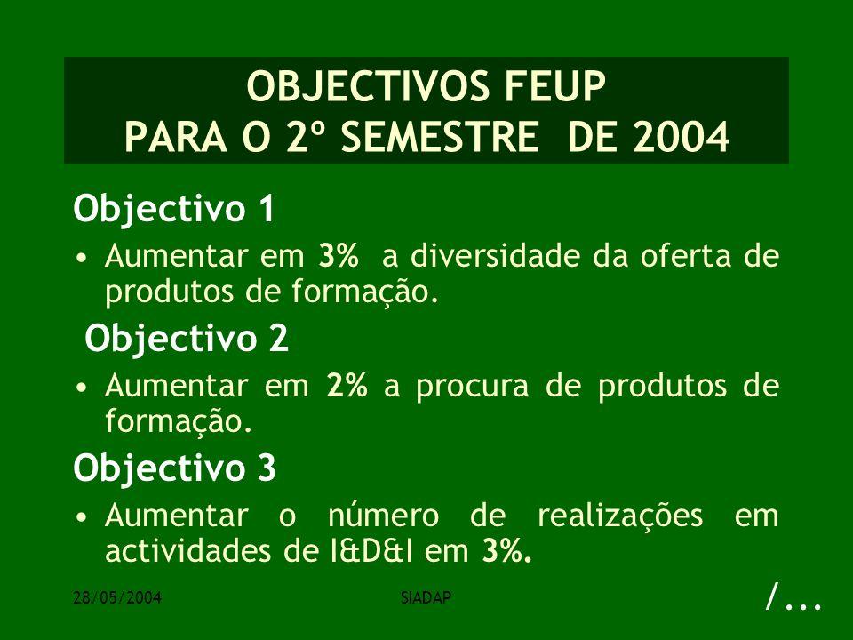 28/05/2004SIADAP OBJECTIVOS FEUP PARA O 2º SEMESTRE DE 2004 Objectivo 1 Aumentar em 3% a diversidade da oferta de produtos de formação.