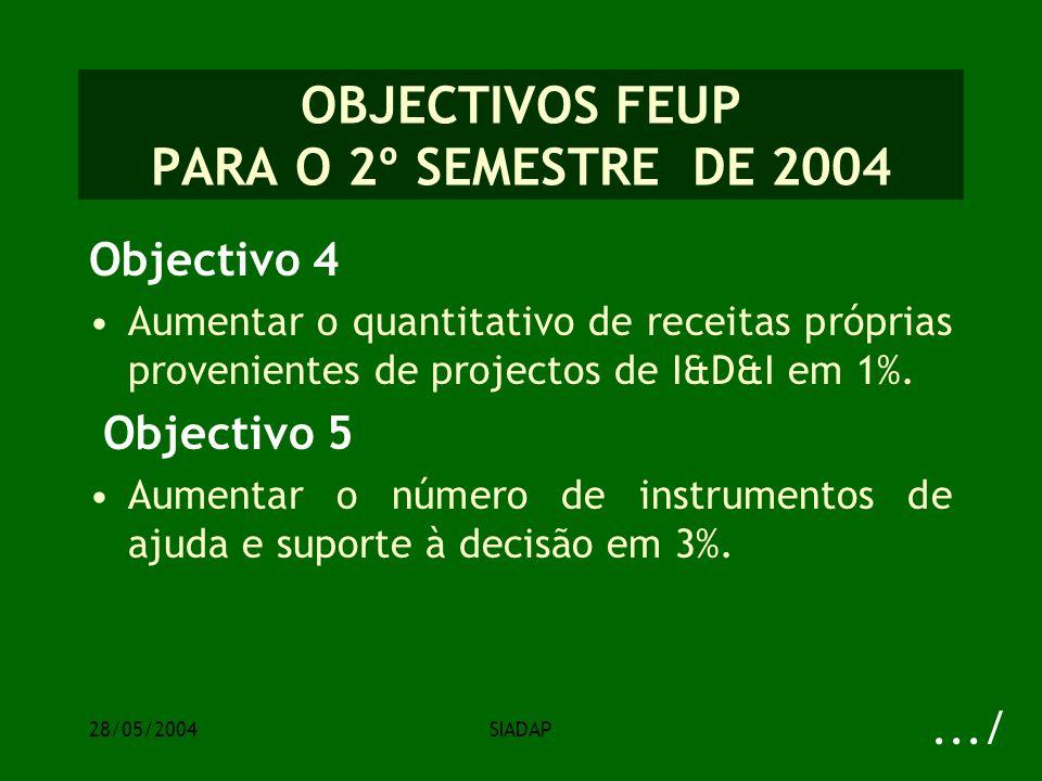 28/05/2004SIADAP OBJECTIVOS FEUP PARA O 2º SEMESTRE DE 2004 Objectivo 4 Aumentar o quantitativo de receitas próprias provenientes de projectos de I&D&I em 1%.
