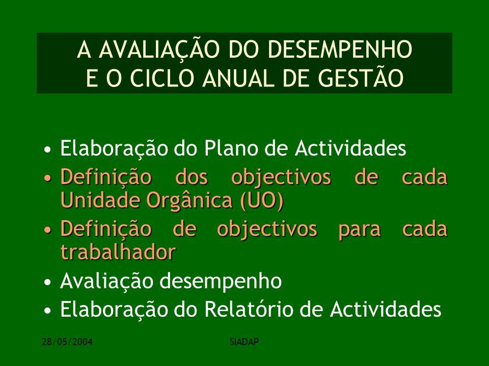 28/05/2004SIADAP A AVALIAÇÃO DO DESEMPENHO E O CICLO ANUAL DE GESTÃO Elaboração do Plano de Actividades Definição dos objectivos de cada Unidade Orgânica (UO)Definição dos objectivos de cada Unidade Orgânica (UO) Definição de objectivos para cada trabalhadorDefinição de objectivos para cada trabalhador Avaliação desempenho Elaboração do Relatório de Actividades