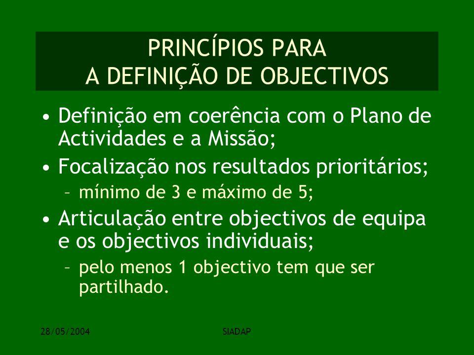 28/05/2004SIADAP PRINCÍPIOS PARA A DEFINIÇÃO DE OBJECTIVOS Definição em coerência com o Plano de Actividades e a Missão; Focalização nos resultados prioritários; –mínimo de 3 e máximo de 5; Articulação entre objectivos de equipa e os objectivos individuais; –pelo menos 1 objectivo tem que ser partilhado.