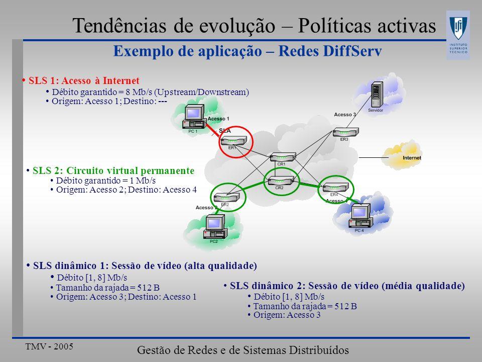 TMV - 2005 Gestão de Redes e de Sistemas Distribuídos Tendências de evolução – Políticas activas SLS dinâmico 2: Sessão de vídeo (média qualidade) Déb