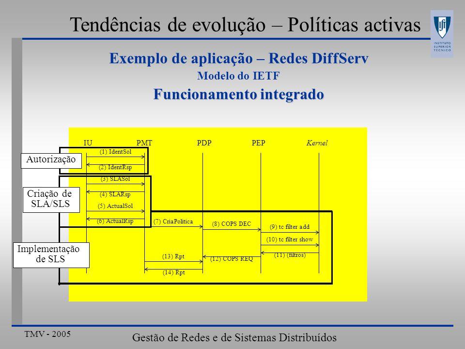 TMV - 2005 Gestão de Redes e de Sistemas Distribuídos Tendências de evolução – Políticas activas Exemplo de aplicação – Redes DiffServ Modelo do IETF