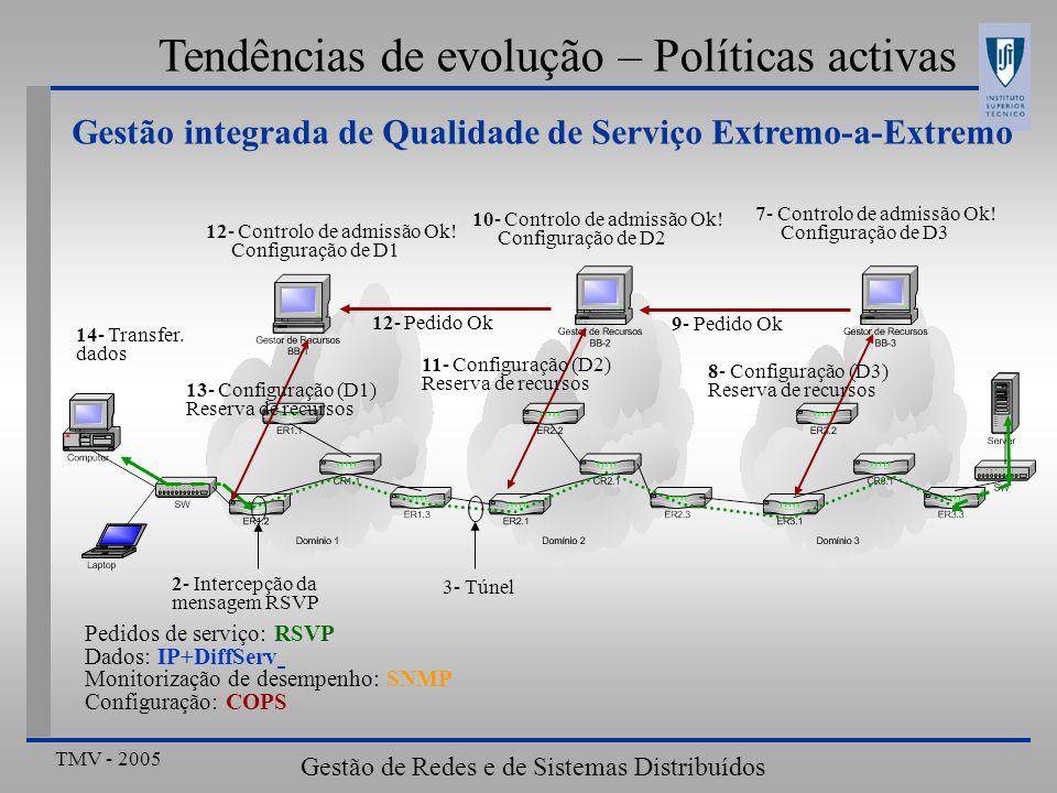 TMV - 2005 Gestão de Redes e de Sistemas Distribuídos Tendências de evolução – Políticas activas Gestão integrada de Qualidade de Serviço Extremo-a-Ex