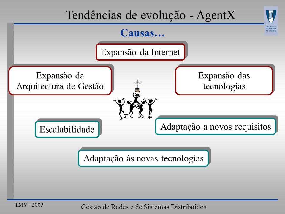 TMV - 2005 Gestão de Redes e de Sistemas Distribuídos Tendências de evolução – Políticas activas Gestão integrada de Qualidade de Serviço Extremo-a-Extremo Pedidos de serviço: RSVP Dados: IP+DiffServ Monitorização de desempenho: SNMP Configuração: COPS 3- Túnel 2- Intercepção da mensagem RSVP 1- Pedido de reserva de recursos (RSVP) 3- Pedido de reserva de recursos (COPS) Controlo de admissão (D1) 4- Pedido de reserva de recursos remoto (COPS) Controlo de admissão (D2) 5- Pedido de reserva de recursos remoto (COPS) Controlo de admissão (D3)