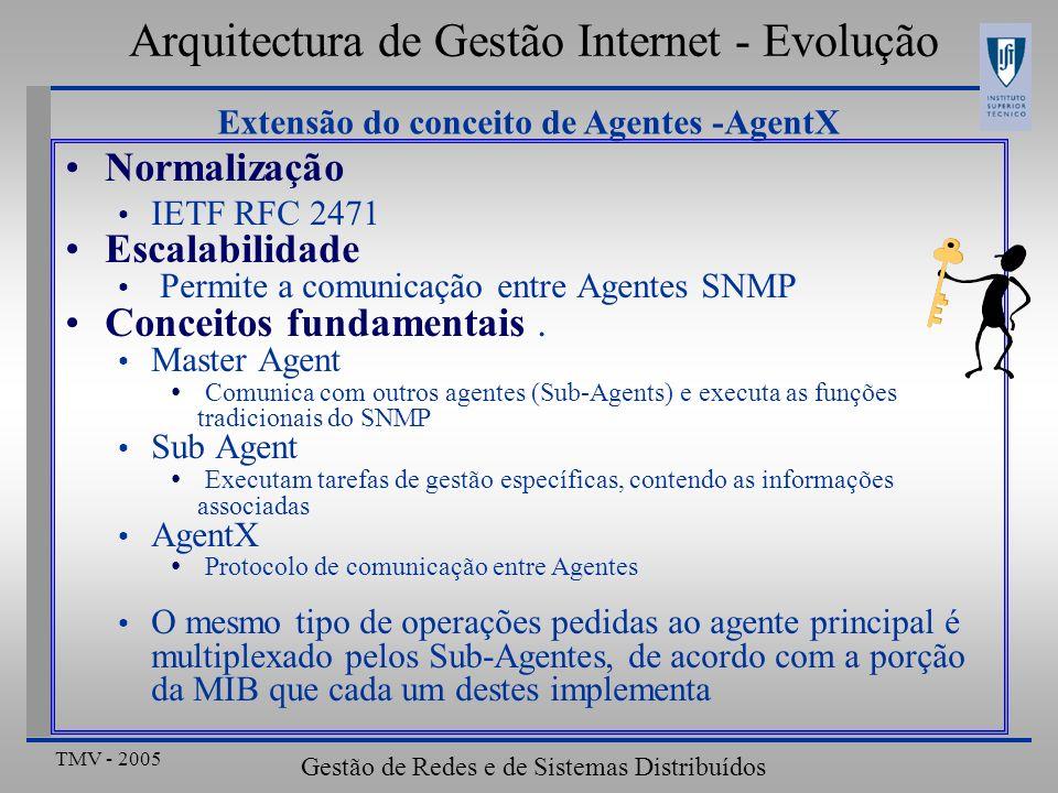 TMV - 2005 Gestão de Redes e de Sistemas Distribuídos Tendências de evolução – Políticas activas Gestão integrada de Qualidade de Serviço Extremo-a-Extremo Pedidos de serviço: RSVP Dados: IP+DiffServ Monitorização de desempenho: SNMP Configuração: COPS 3- Túnel 2- Intercepção da mensagem RSVP 14- Transfer.