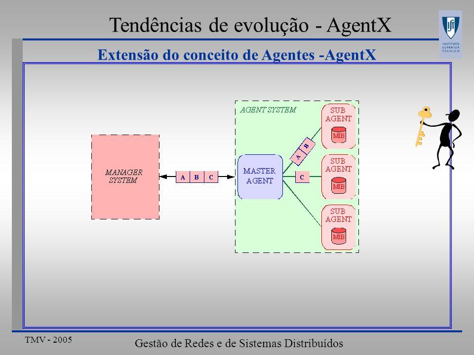 TMV - 2005 Gestão de Redes e de Sistemas Distribuídos Resumo da aula Outras arquitectura de Gestão AgentX Gestão baseada em políticas activas Modelo distribuído Modelo do IETF Gestor de recursos