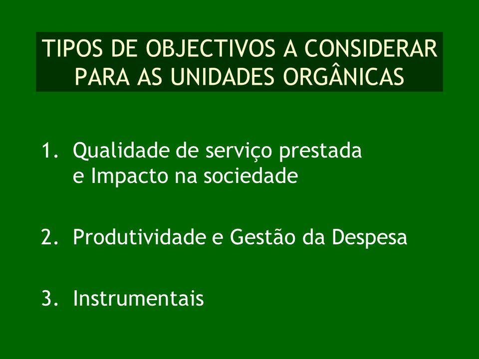 TIPOS DE OBJECTIVOS A CONSIDERAR PARA AS UNIDADES ORGÂNICAS 1.Qualidade de serviço prestada e Impacto na sociedade 2.Produtividade e Gestão da Despesa