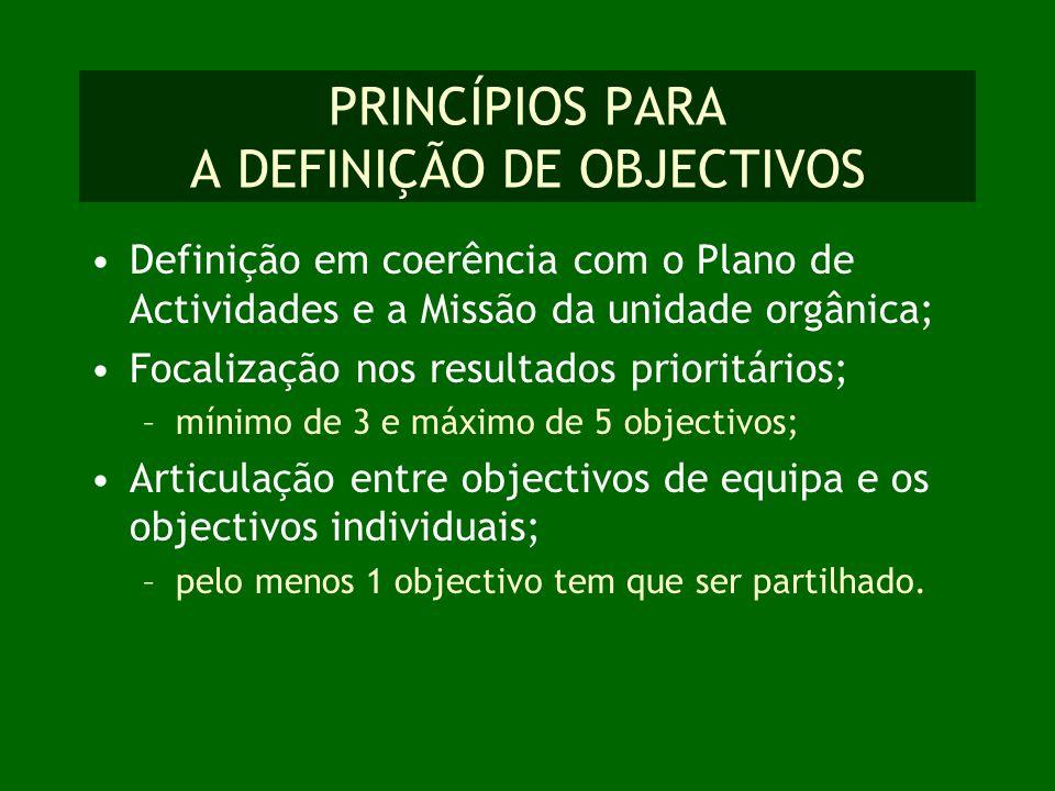 PRINCÍPIOS PARA A DEFINIÇÃO DE OBJECTIVOS Definição em coerência com o Plano de Actividades e a Missão da unidade orgânica; Focalização nos resultados
