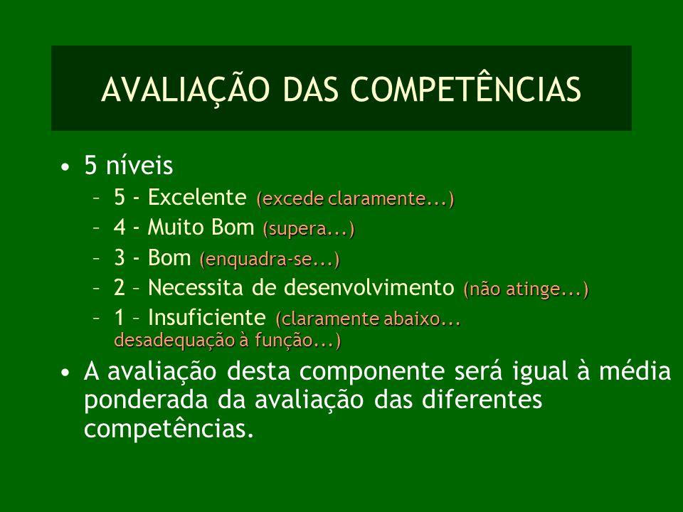 AVALIAÇÃO DAS COMPETÊNCIAS 5 níveis (excede claramente...) –5 - Excelente (excede claramente...) (supera...) –4 - Muito Bom (supera...) (enquadra-se..