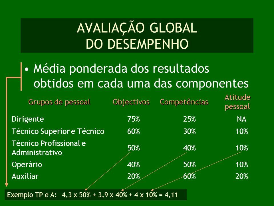 Exemplo TP e A: 4,3 x 50% + 3,9 x 40% + 4 x 10% = 4,11 AVALIAÇÃO GLOBAL DO DESEMPENHO Média ponderada dos resultados obtidos em cada uma das component