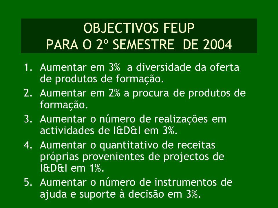OBJECTIVOS FEUP PARA O 2º SEMESTRE DE 2004 1.Aumentar em 3% a diversidade da oferta de produtos de formação. 2.Aumentar em 2% a procura de produtos de