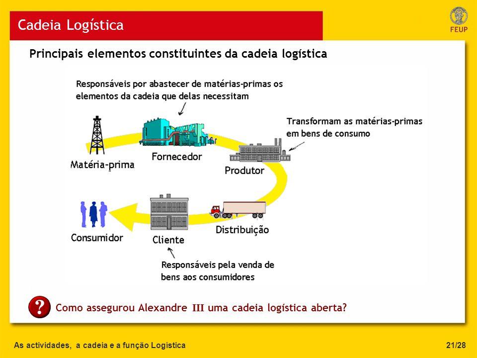 As actividades, a cadeia e a função Logística Cadeia Logística 21/28 Principais elementos constituintes da cadeia logística C Como assegurou Alexandre