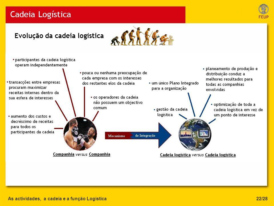 As actividades, a cadeia e a função Logística Cadeia Logística 22/28 Evolução da cadeia logística