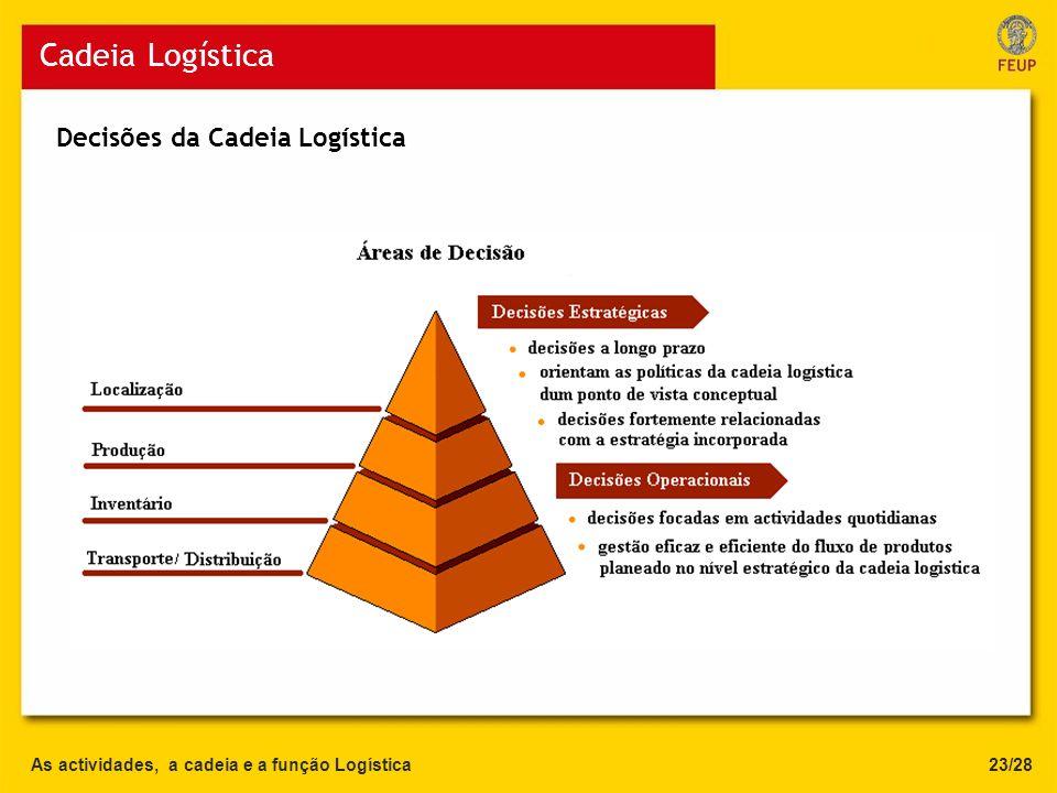 As actividades, a cadeia e a função Logística Cadeia Logística 23/28 Decisões da Cadeia Logística