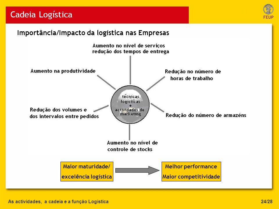 As actividades, a cadeia e a função Logística Cadeia Logística 24/28 Importância/Impacto da logística nas Empresas Maior maturidade/ excelência logíst