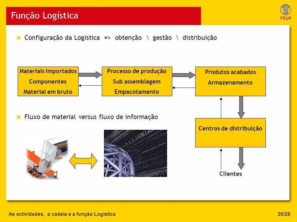 As actividades, a cadeia e a função Logística Função Logística Configuração da Logística => obtenção \ gestão \ distribuição 25/28 Materiais importado