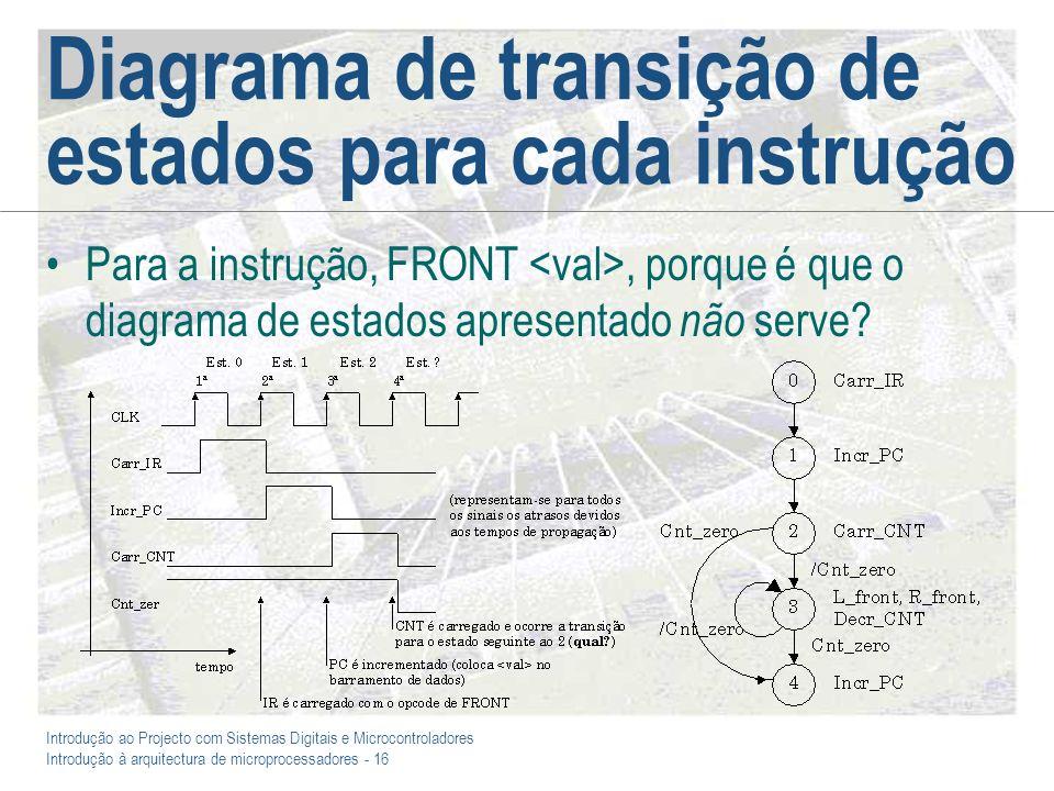 Introdução ao Projecto com Sistemas Digitais e Microcontroladores Introdução à arquitectura de microprocessadores - 16 Diagrama de transição de estados para cada instrução Para a instrução, FRONT, porque é que o diagrama de estados apresentado não serve