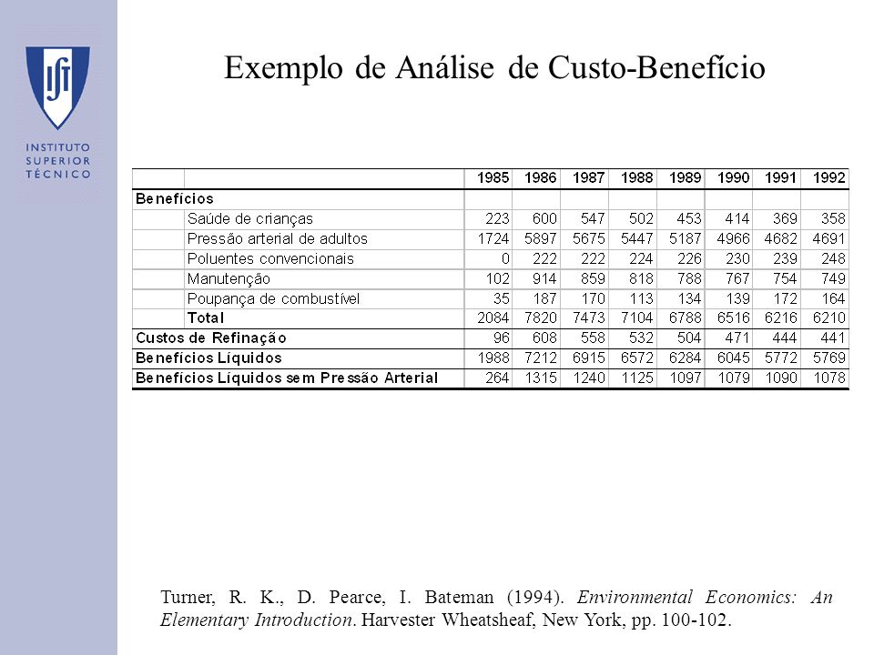 Exemplo de Análise de Custo-Benefício Turner, R. K., D. Pearce, I. Bateman (1994). Environmental Economics: An Elementary Introduction. Harvester Whea