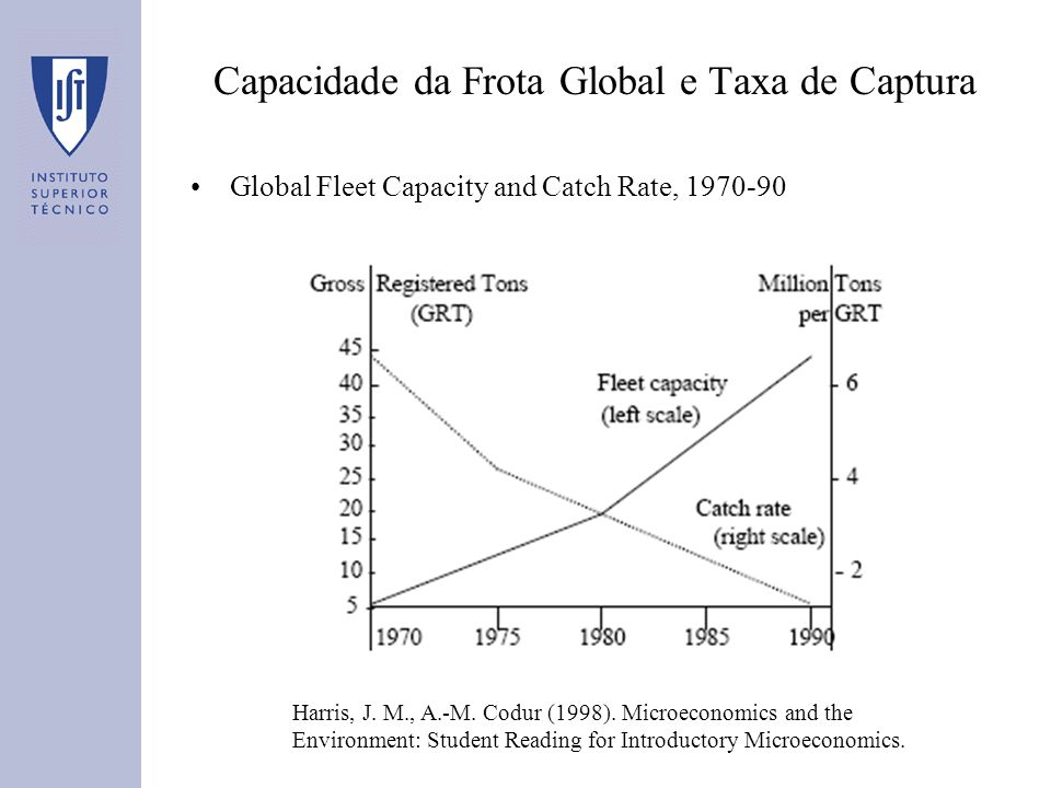 Capacidade da Frota Global e Taxa de Captura Global Fleet Capacity and Catch Rate, 1970-90 Harris, J. M., A.-M. Codur (1998). Microeconomics and the E