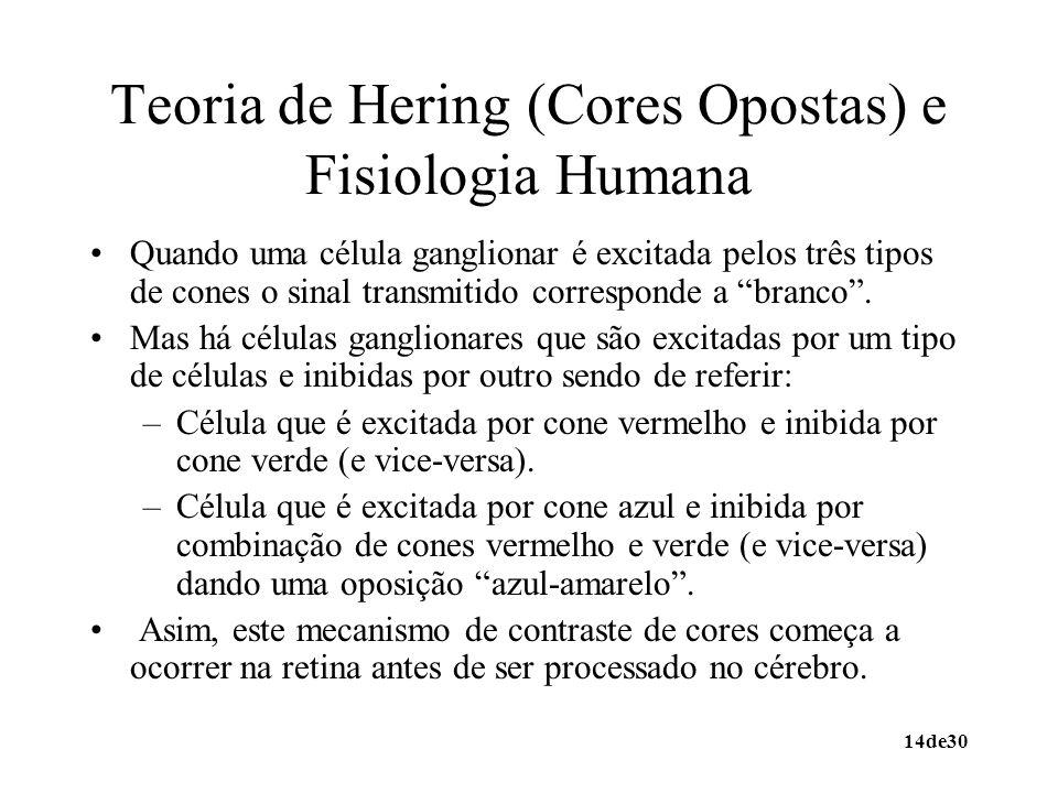 14de30 Teoria de Hering (Cores Opostas) e Fisiologia Humana Quando uma célula ganglionar é excitada pelos três tipos de cones o sinal transmitido corr