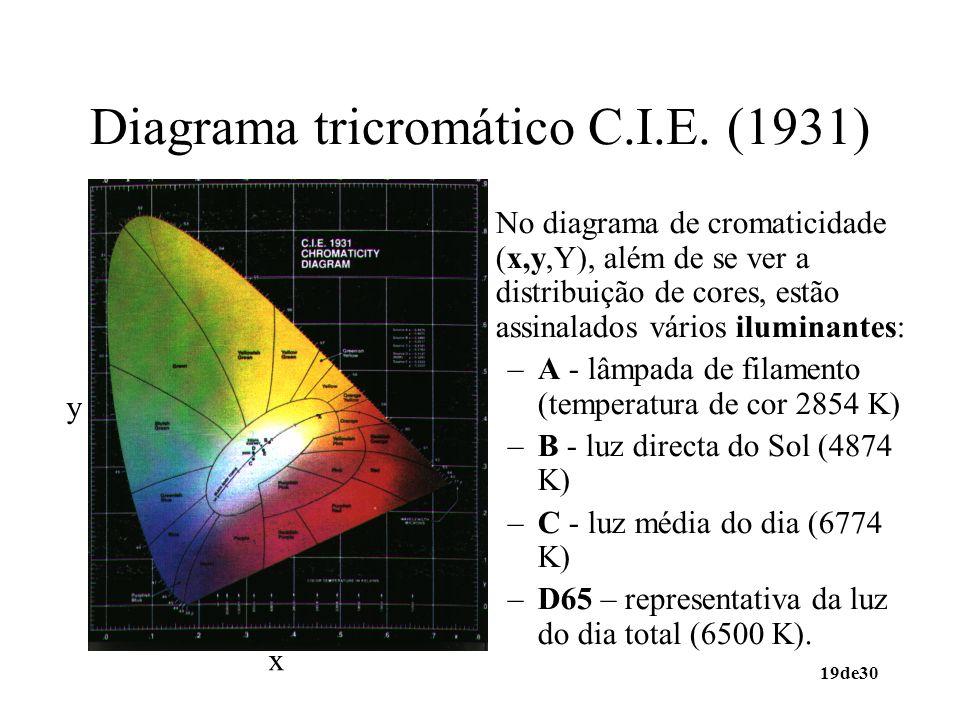 19de30 Diagrama tricromático C.I.E. (1931) No diagrama de cromaticidade (x,y,Y), além de se ver a distribuição de cores, estão assinalados vários ilum