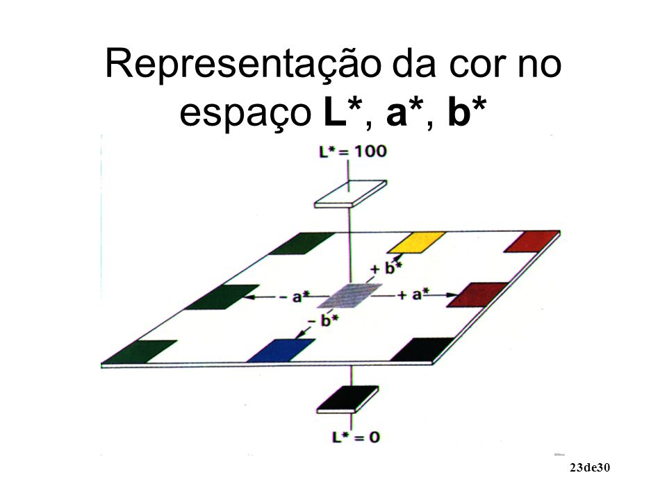 23de30 Representação da cor no espaço L*, a*, b*