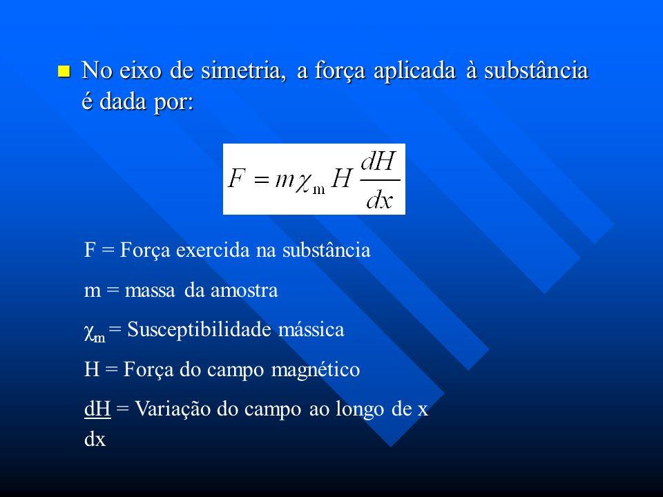 No eixo de simetria, a força aplicada à substância é dada por: No eixo de simetria, a força aplicada à substância é dada por: F = Força exercida na su