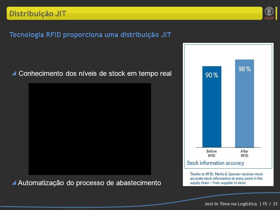 Conhecimento dos níveis de stock em tempo real Automatização do processo de abastecimento Tecnologia RFID proporciona uma distribuição JIT Distribuiçã