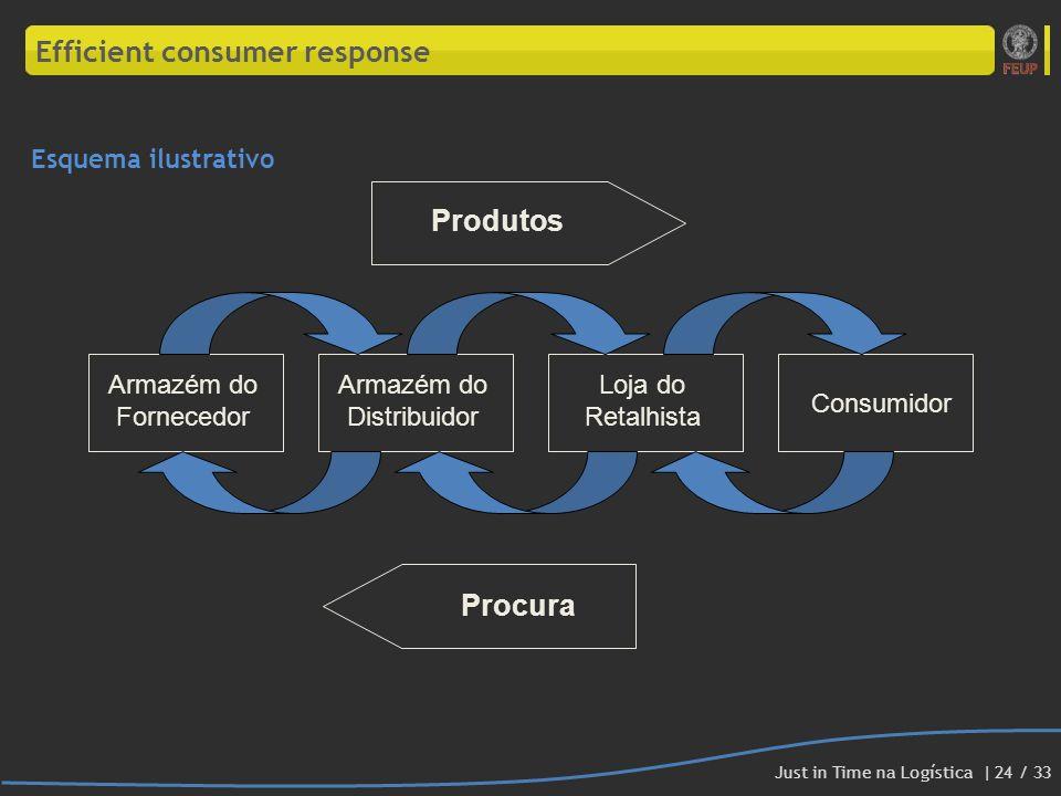 Efficient consumer response Esquema ilustrativo Armazém do Fornecedor Armazém do Distribuidor Loja do Retalhista Consumidor Produtos Procura Just in T