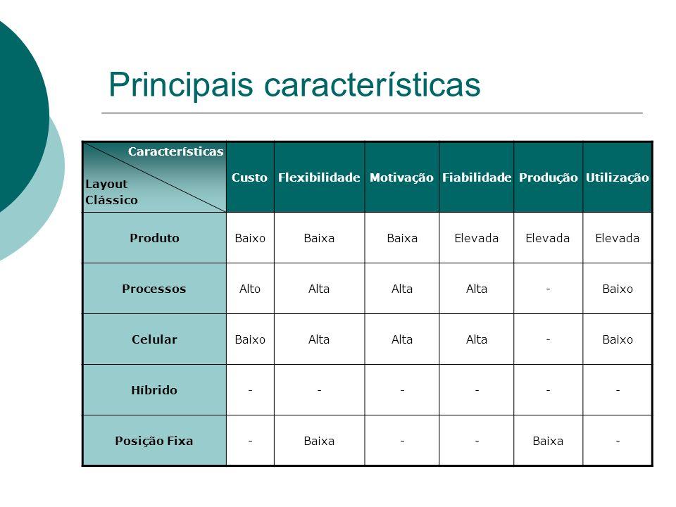 Principais características Características Layout Clássico CustoFlexibilidadeMotivaçãoFiabilidadeProduçãoUtilização ProdutoBaixoBaixa Elevada ProcessosAltoAlta -Baixo CelularBaixoAlta -Baixo Híbrido------ Posição Fixa-Baixa-- -