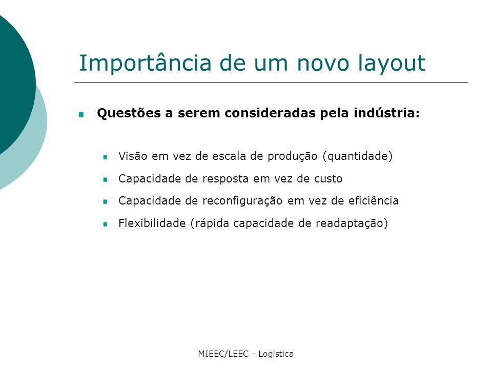 Importância de um novo layout Questões a serem consideradas pela indústria: Visão em vez de escala de produção (quantidade) Capacidade de resposta em vez de custo Capacidade de reconfiguração em vez de eficiência Flexibilidade (rápida capacidade de readaptação) MIEEC/LEEC - Logística